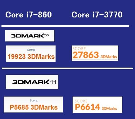 Core i7-3770ベンチマーク